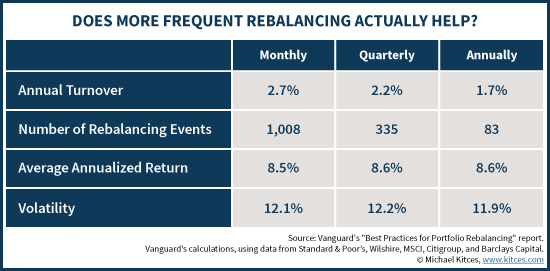 Does More Frequent Rebalancing Actually Help?