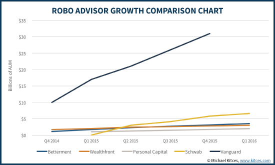 B2C Robo-Advisors Are Dying As Growth Rates Crash