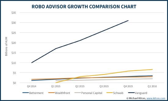 Robo-Advisor Growth Comparison Chart