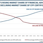 CFP Board Market Share Of Financial Advisors And FPA Market Share Of CFP Certificants