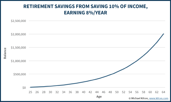 Retirement Portfolio When Saving 10% Of Income Growing At 8%