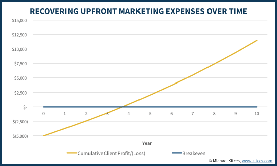 Recovering Upfront Financial Advisor Marketing Expenses Over Time