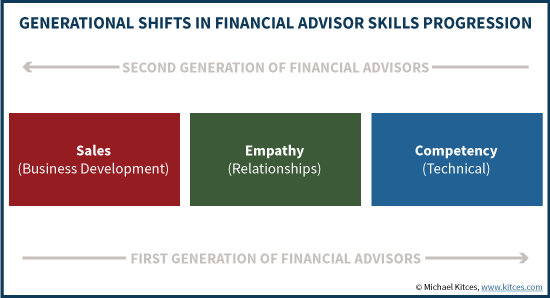 Generational Shifts In Financial Advisor Skills Progression