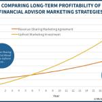Comparing Long-Term Profitability Of Financial Advisor Marketing Strategies