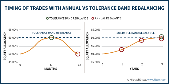 Timing Of Trades With Annual Vs Tolerance Band Rebalancing
