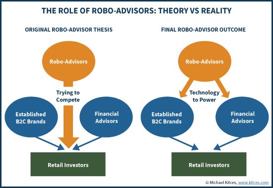 The Role Of Robo-Advisors: Theory Vs Reality