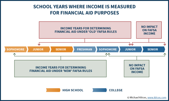 School Years Where Income Is Measured For Financial Aid Purposes Under Prior-Prior Year