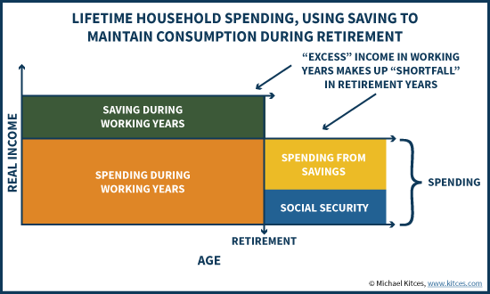Saving Excess Household Income For Retirement Savings Using Consumption Smoothing