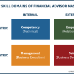 Four Skill Domains Of Financial Advisor Mastery - Competency, Empathy, Sales, Management