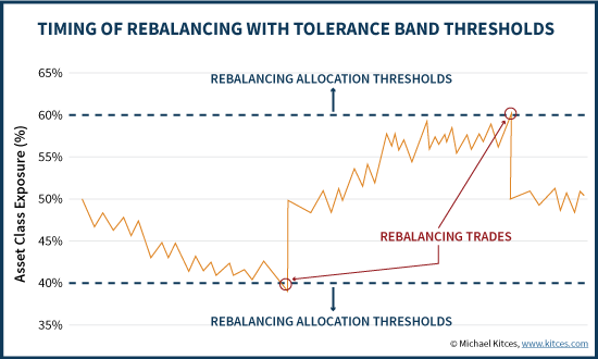 Timing Of Rebalancing With Tolerance Band Thresholds