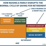 How Parenting Expenses Disrupt Normal Lifecycle Consumption Smoothing