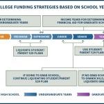 College Funding Strategies Based On Undergraduate Or Graduate School Year