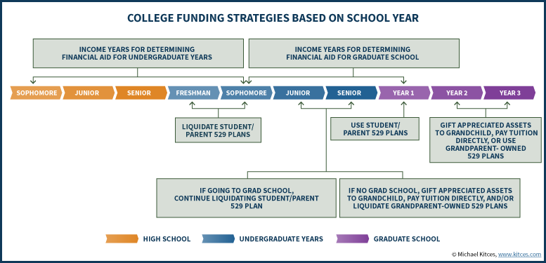 College Funding Strategies Based On Undergraduate Or Graduate School Year - Updated