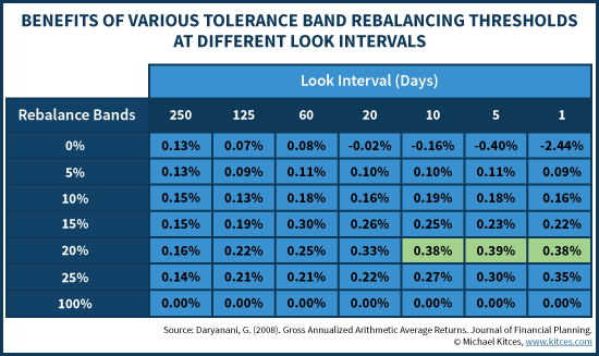 Benefits Of Various Tolerance Band Rebalancing Thresholds At Different Look Intervals