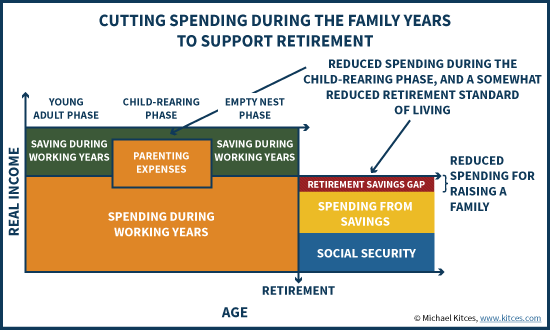 Reducing Household Expenses During Child-Rearing Phase To Save More For Retirement
