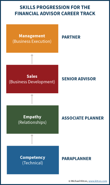 Skill Progression For The Financial Advisor Career Track