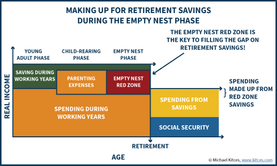The Empty Nest Retirement Red Zone