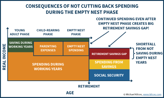 Filling The Empty Nest Void With Higher Spending