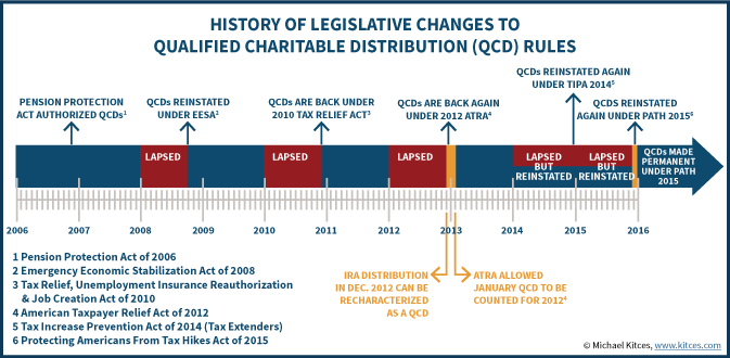 History of Legislative Changes From Congress To IRA Qualified Charitable Distribution (QCD) Rules