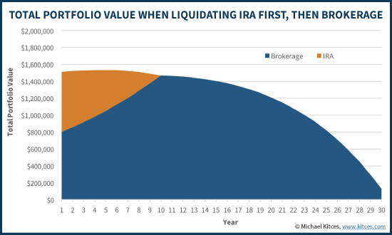 Retirement Liquidation Strategy Spending IRA First And Then Brokerage Account