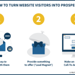 How To Turn Financial Advisor Website Visitors Into Prospects
