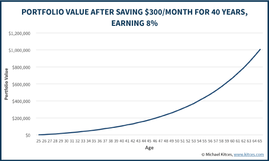 Accumulating A Million Dollars By Saving Young With Long Term Growth