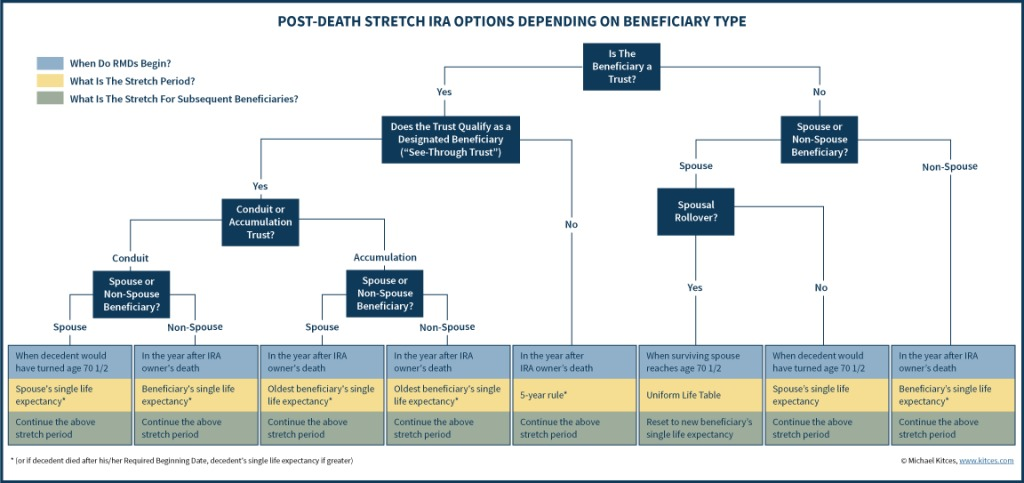 Post-Death Stretch IRA Distribution Options Depending On Beneficiary Type