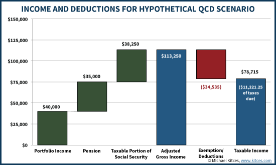Income And Deductions For Hypothetical IRA QCD Scenario