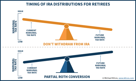 Timing Of IRA Distributions For Retirees