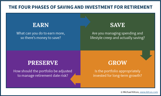 Four Phases of Saving And Investing For Retirement: Earn, Save, Grow, Preserve