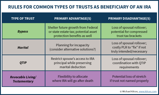 Rules For Common Types Of Trusts As Beneficiary Of IRA