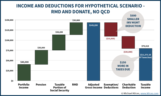 Income And Deductions When Donating IRA RMD To Charitable, No QCD