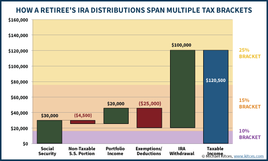 How IRA Distributions Can Span Multiple Blended Tax Brackets