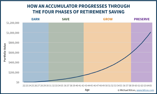 How An Accumulator Progresses Through The Four Phases Of Saving For Retirement