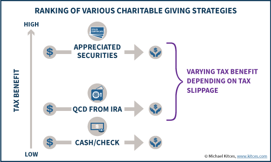 Ranking Of Various Charitable Giving Strategies - Donate IRA RMD vs Appreciated Securities Vs QCD