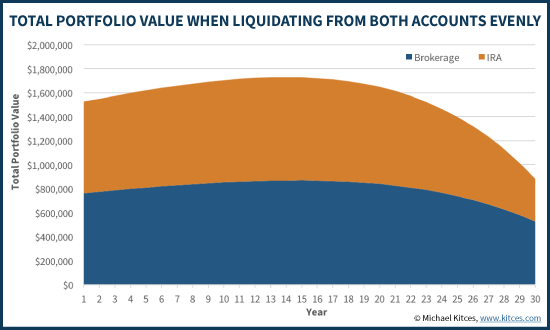 Retirement Liquidations When Splitting Distributions Across IRA And Taxable Accounts