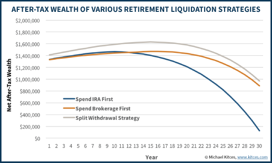 Total After-Tax Wealth In Various Retirement Spenddown Scenarios