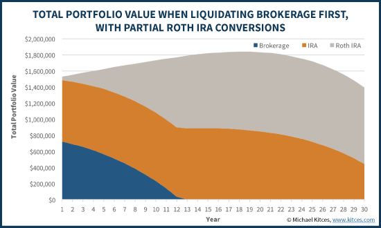 Retirement Liquidations Paired With Partial Roth Conversion Strategy