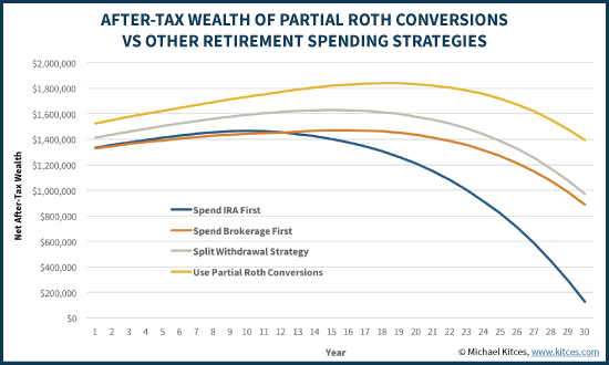After-Tax Wealth For Various Tax-Efficient Withdrawal Strategies ncluding Partial Roth Conversion