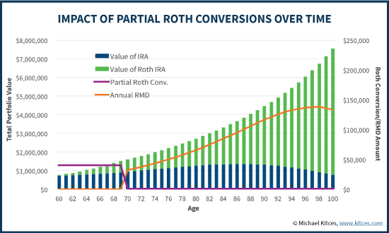 Impact Of Systematic Partial Roth Conversions Over Time