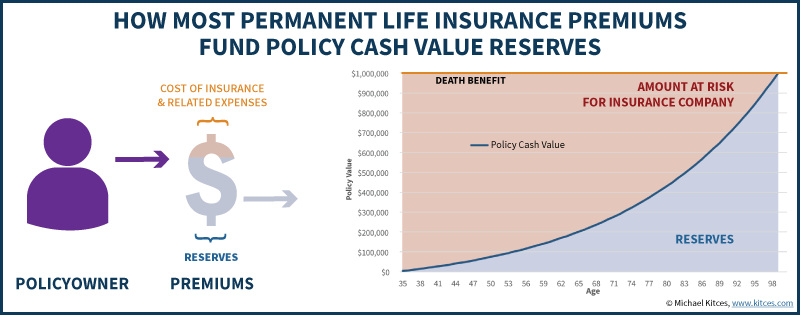 » How Lapsing A Life Insurance Policy With A Loan Can ...