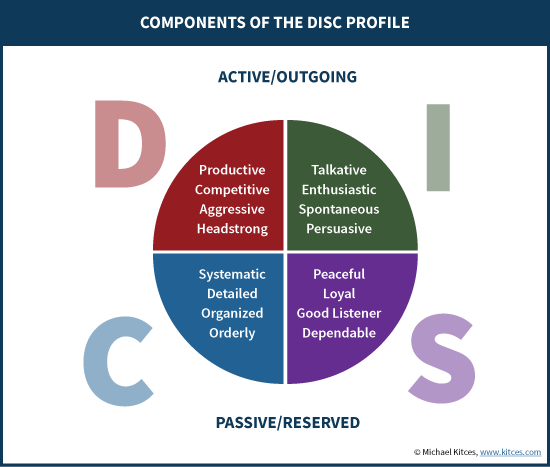 Components Of The DISC Profile