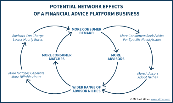 Potential Network Effects Of A Financial Advice Platform Business