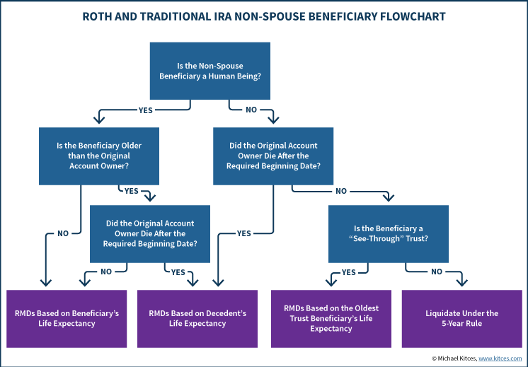 Roth And Traditional IRA Non-Spouse Beneficiary Stretch IRA Flowchart