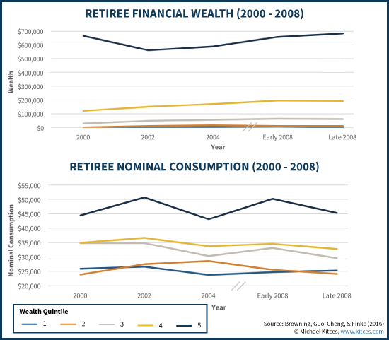 Retiree Wealth And Consumption (2000 - 2008)
