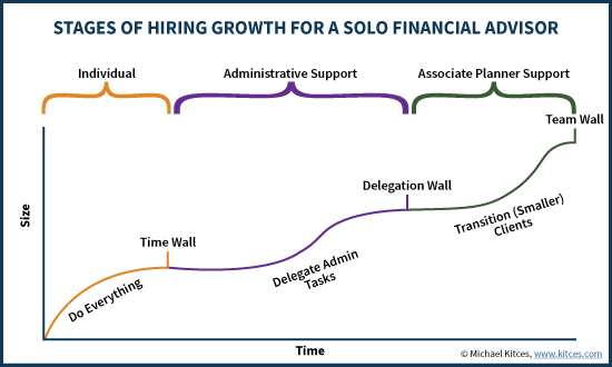 Stages Of Hiring Growth For A Solo Financial Advisor