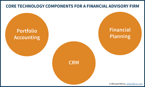 Core Technology Components For A Financial Advisory Firm