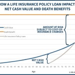 How A Life Insurance Policy Loan Impacts Net Cash Value And Death Benefits
