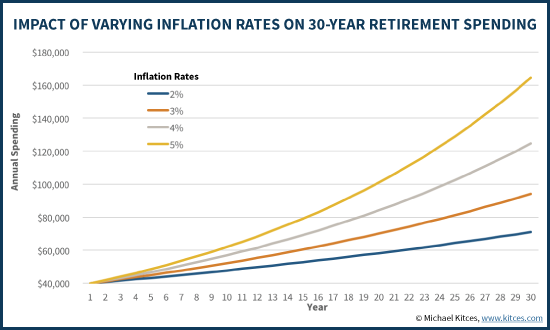 Impact Of Varying Inflation Rates On 30 Year Retirement Spending