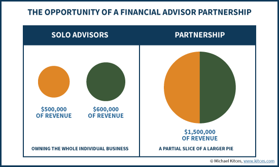 The Opportunity Of A Financial Advisor Partnership